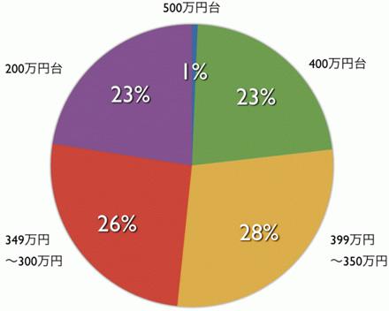 年収の割合グラフ