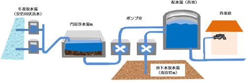 静岡市上下水道略図500-min